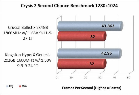 Crysis 2 1280x1024 benchmark results
