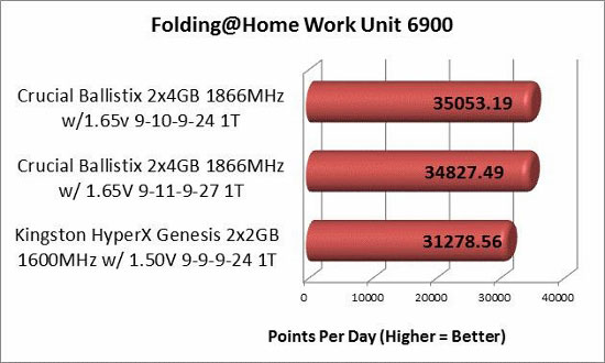 Folding @ Home memory overclocked PPD