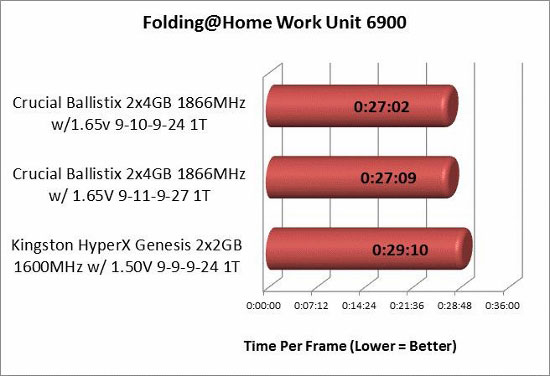 Folding @ Home overclocked memory TPF