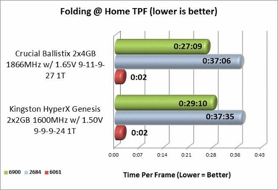 Folding @ Home memory benchmark
