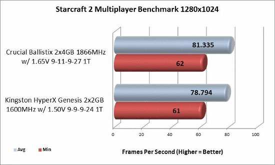 Starcraft 2 1280x1024 benchmark