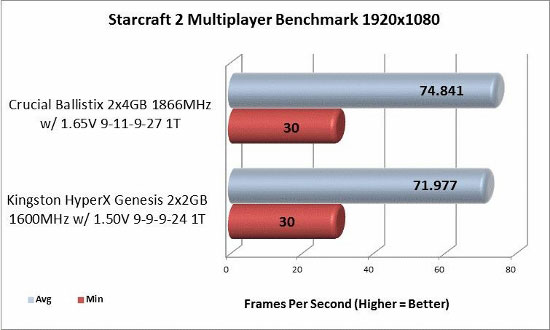 Starcraft 2 1920x1080 benchmark