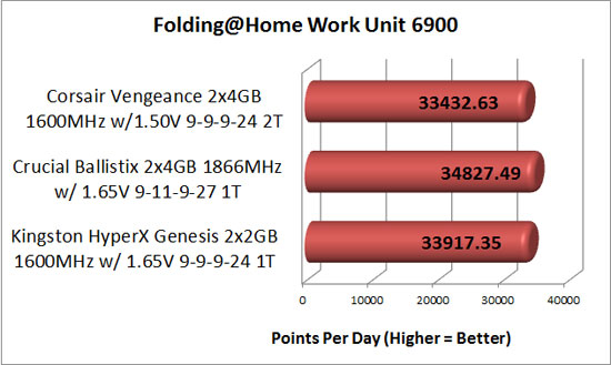 Folding at home points per day