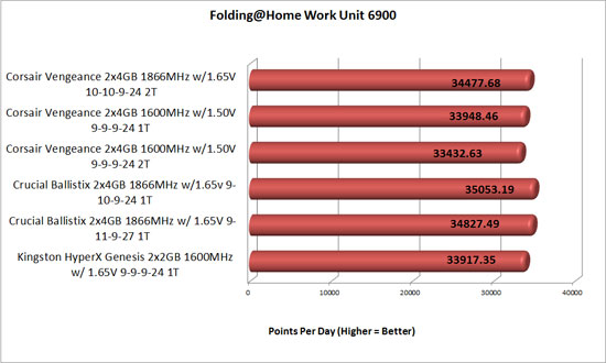 Folding at home PPD with overclocked memory
