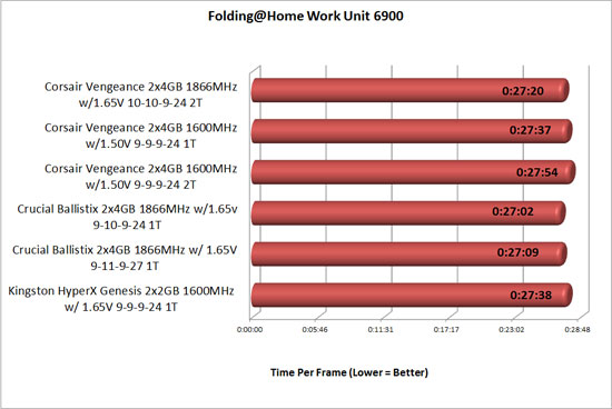 Folding at Home overclocked memory TPF results