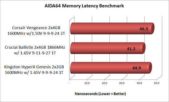 AIDA64 memory latency benchmark results