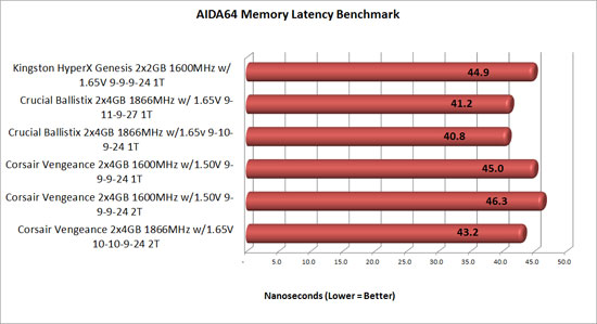 AIDA64 overclocked latency test