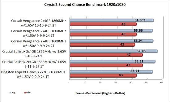 Crysis 2 1920x1080 overclocked benchmark