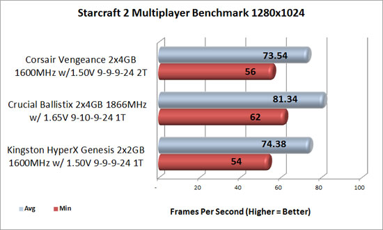 Starcraft 2 1280x1024 benchmark results