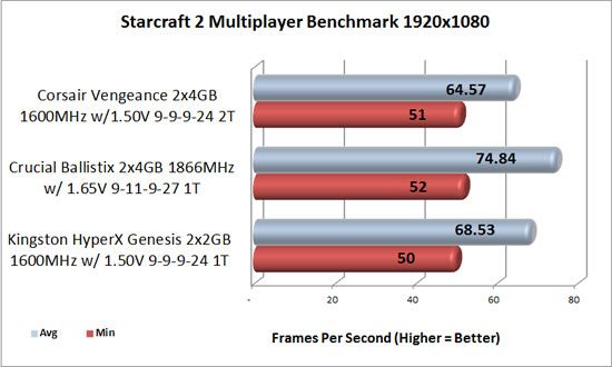Starcraft 2 1920x1080 benchmark results