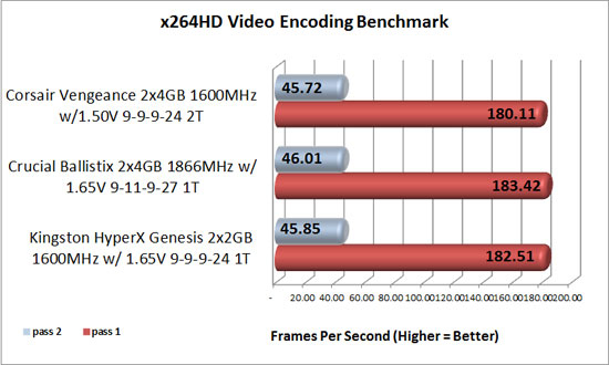 x264HD memory benchmark results