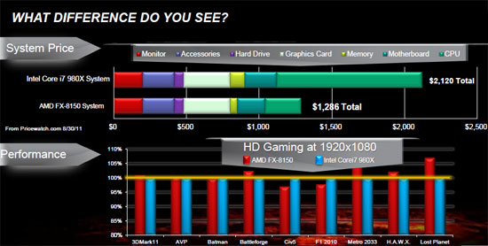 AMD FX-8150 Pricing Comparison Against Intel