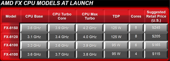 AMD FX Bulldozer Processor Lineup