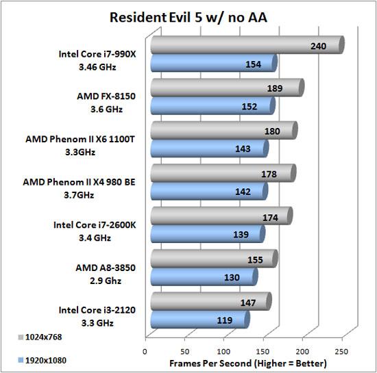 Resident Evil 5 Benchmark Results