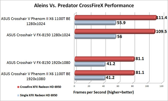 ASUS Crosshair V Formula 990FX Motherboard AMD CrossFireX Scaling in Aliens Vs. Predator