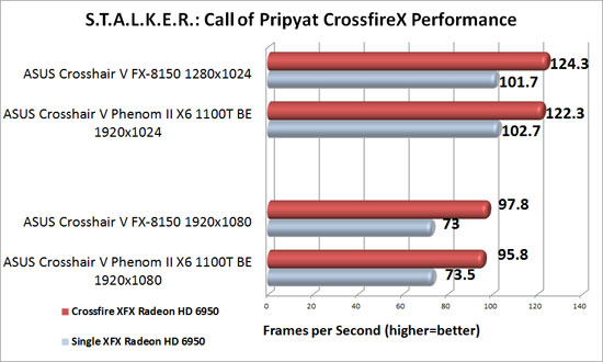 ASUS Crosshair V Formula Motherboard AMD CrossFireX Scaling in S.T.A.L.K.E.R.: Call of Pripyat