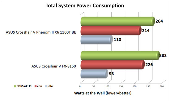 ASUS Crosshair V Formula 990FX System Power Consumption