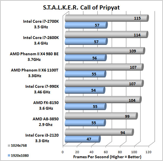 Stalker Call of Pripyat Advanced Image Quality Settings