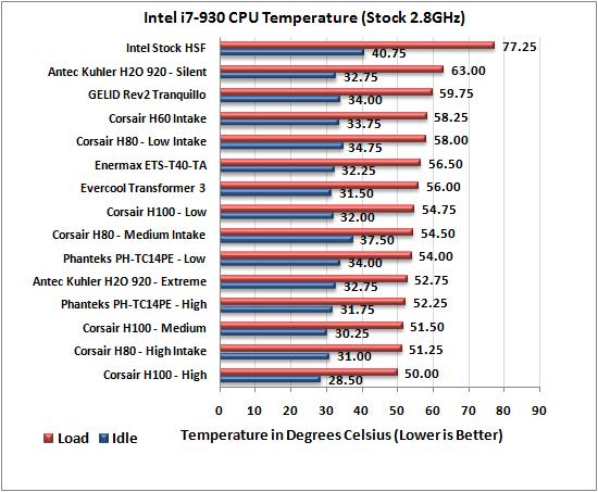 phanteks PH-TC14PE CPU Cooler 2.8Ghz Results