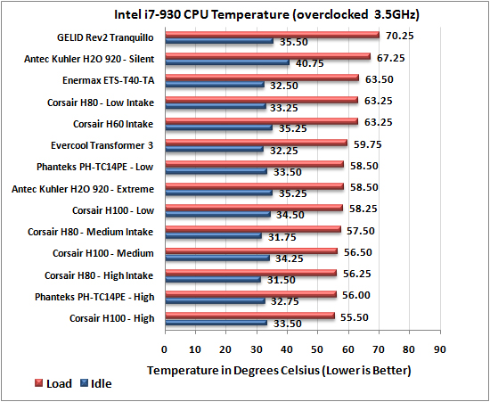 phanteks PH-TC14PE CPU Cooler 3.5Ghz Results