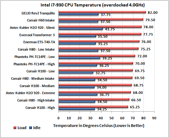 phanteks PH-TC14PE CPU Cooler 4.0Ghz Results