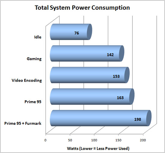 CyberPower Gamer Ultra 2098 Power Consumption
