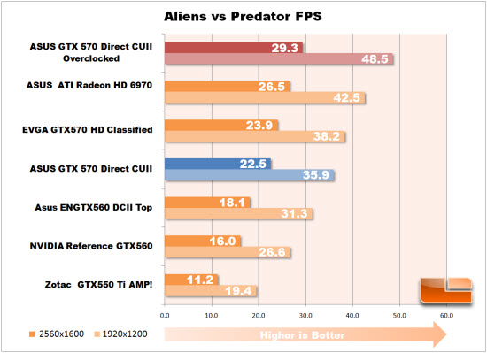 Aliens vs Predator overclock graph
