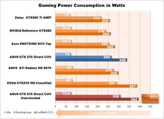 ASUS GTX 570 Power Consumption Overclocked
