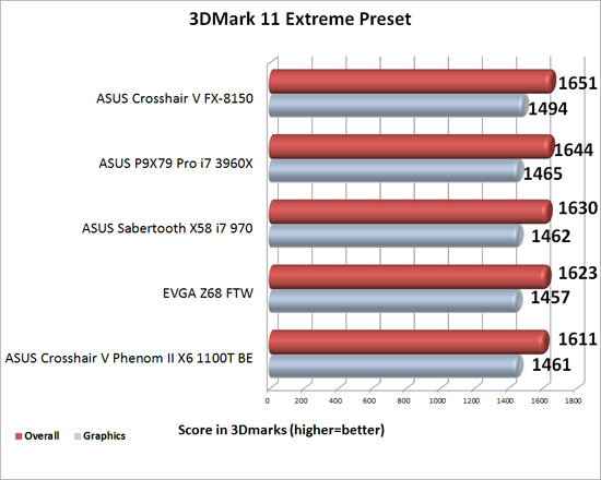 ASUS P9X79 Pro Intel X79 Motherboard 3DMark 11 Extreme Benchmark Results