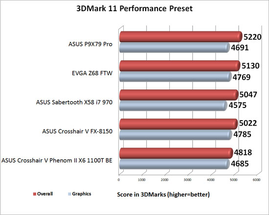 ASUS P9X79 Pro Intel X79 Motherboard 3DMark 11 Performance Benchmark Results