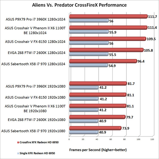 ASUS P9X79 Pro Intel X79 Motherboard AMD CrossFireX Scaling in Aliens Vs. Predator