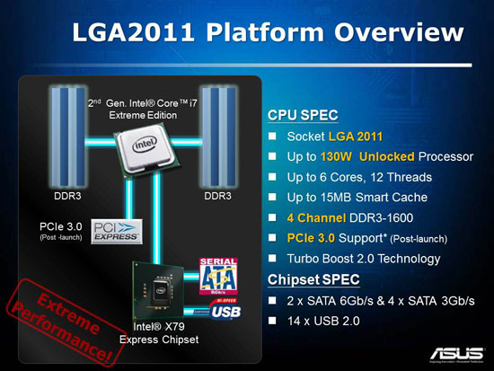 Intel LGA2011 Platform Overview