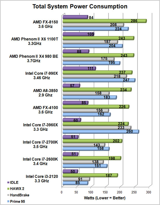 ASUS F1A75-M Pro System Power Consumption