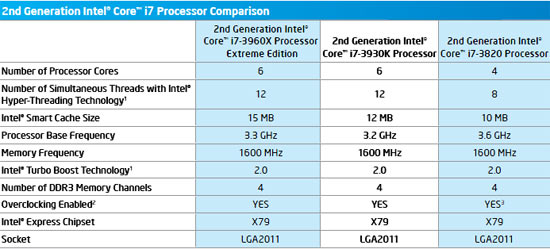 Intel Sandy Bridge-E Features