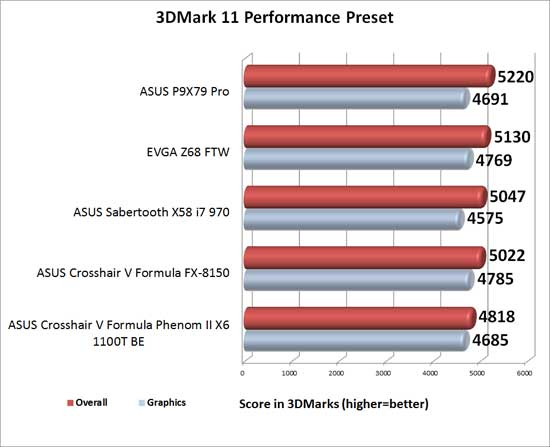 EVGA Z68 FTW Intel Z68 Motherboard 3DMark 11 Performance Benchmark Results