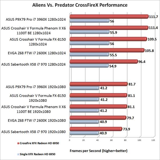 EVGA Z68 FTW Intel Z68 Motherboard AMD CrossFireX Scaling in Aliens Vs. Predator