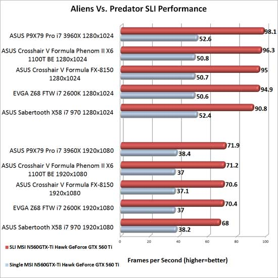 EVGA Z68 FTW Intel Z68 Motherboard NVIDIA SLI Scaling in Aliens Vs. Predator