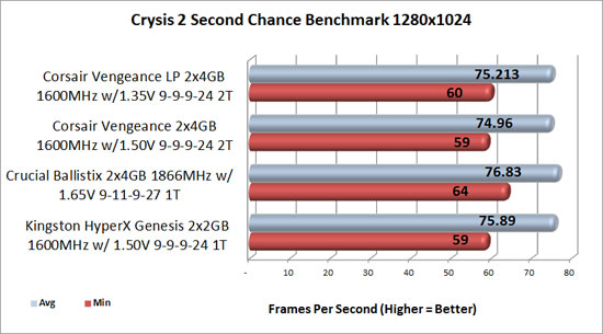Corsair Vengeance Crysis 2 benchmark