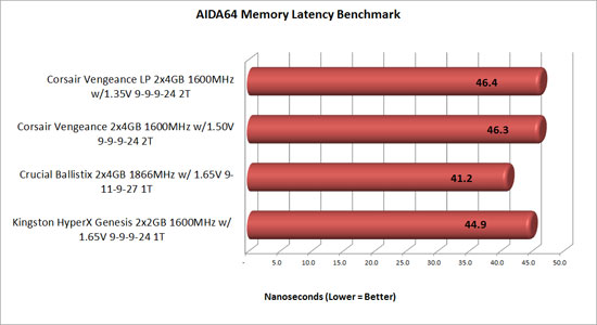 Corsair Vengeance AIDA64 latency benchmark