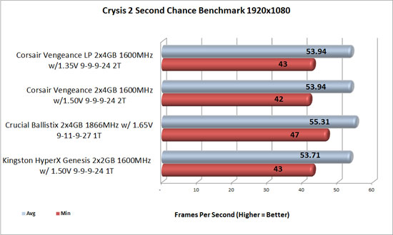 Corsair Vengeance Crysis 2 benchmark 1920