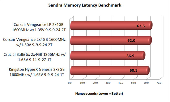 Corsair Vengeance Sandra latency benchmark