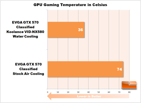 Gaming Temperature Chart