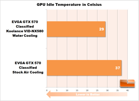 Idle Temperature Chart