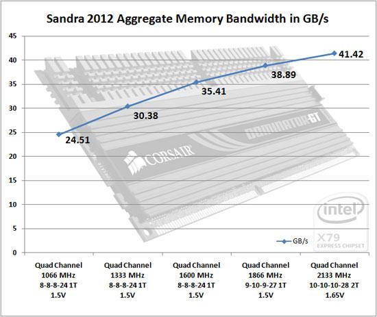 Sandra 2011 SP5 Memory Benchmark Scores