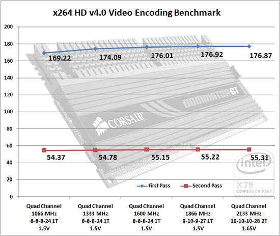 x264 HD Encoding Benchmark