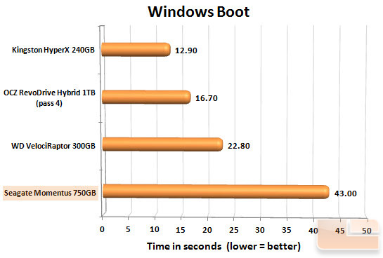 Seagate Momentus 750GB Boot Chart