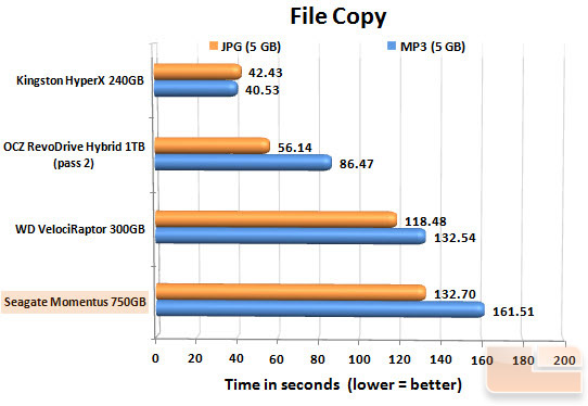 Seagate Momentus 750GB FILECOPY CHART