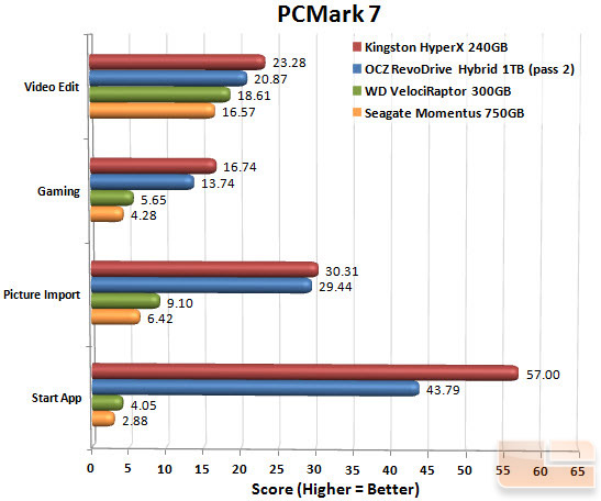 Seagate Momentus 750GB PCMark 7 Chart
