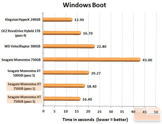 Seagate Momentus XT 750GB Boot Chart