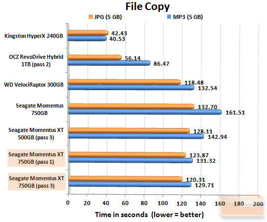 Seagate Momentus XT 750GB FILECOPY CHART